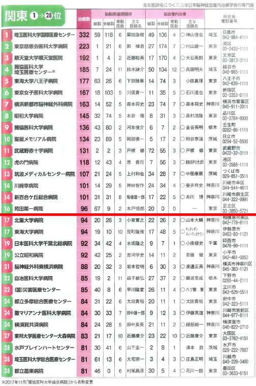 手術 名医 2019 股関節